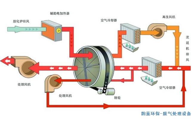 活性炭吸附 催化燃烧废气处理设备
